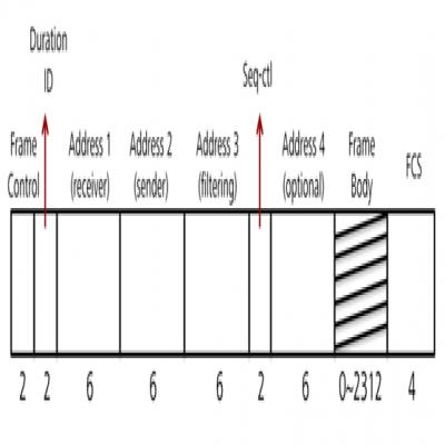 802.11 wireless frame protocol analysis (MAC architecture)